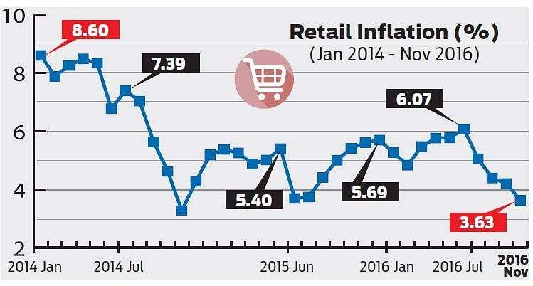 De-mon kills demand; inflation nosedives | The New Indian Express
