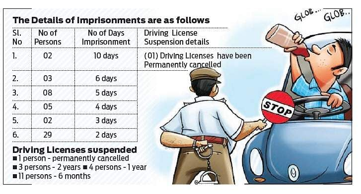 Drunken driving: First-time man's driving license suspended