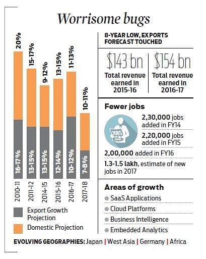 Nasscom sees IT export growth slowing to 7-8%