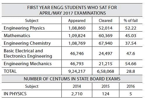 50% of first year engineering students flunk physics exam