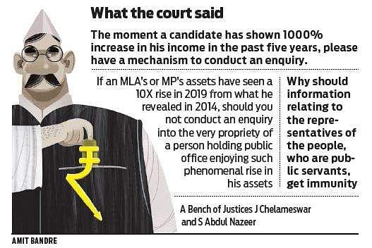 MPs, 98 MLAs under IT department's lens over assets declaration