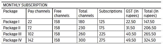 Arasu Subscribers Can Get Free Set Top Boxes The New Indian Express