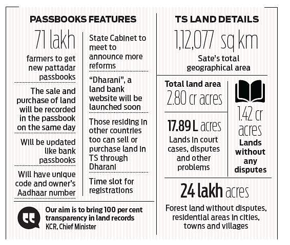 Soon-to-be-launched land bank website Dharani to have