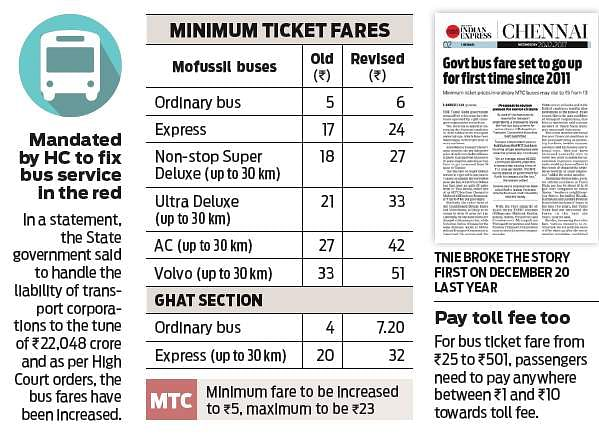 Tamil Nadu bus fare hikes, residents condemn state government's decision