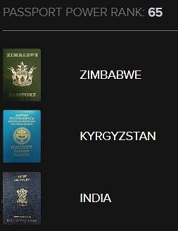 India ranks 65 in Global Passport Index, Singapore with the