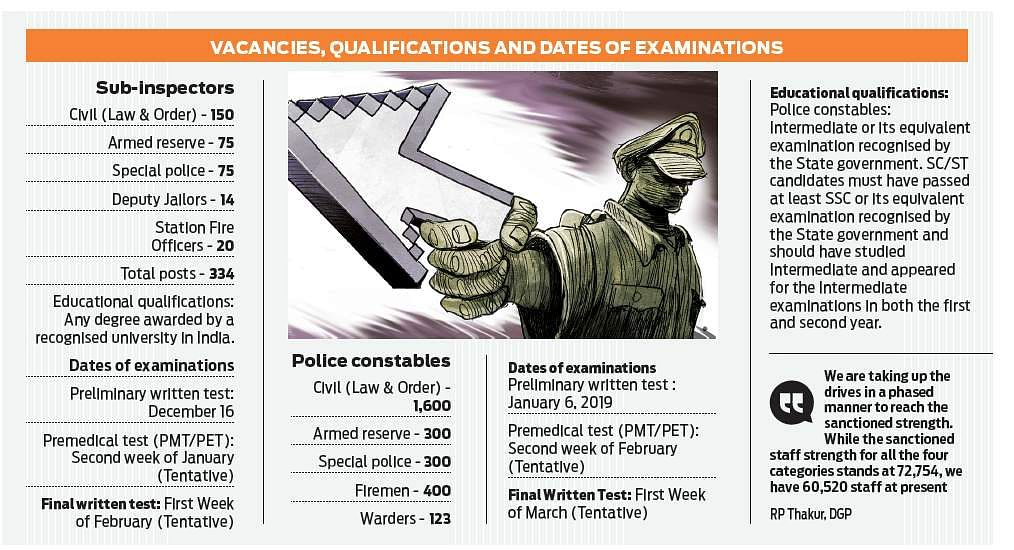 DGP releases police recruitment notification, selection process to