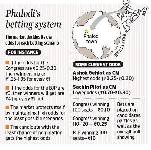 Rajasthan's betting town of Phalodi shoots into spotlight