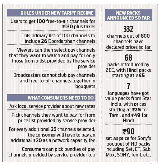 Massive influx of channel selection forms expected- The New