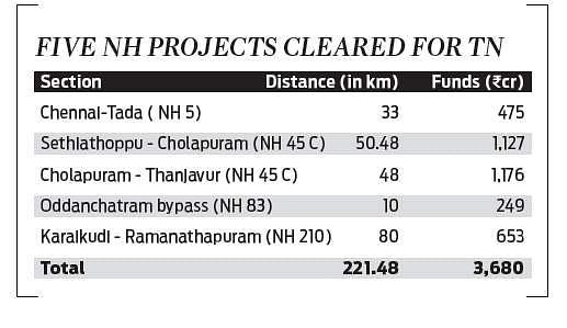 National Highways Authority of India sanctions Rs 3,680 crore for