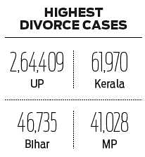 Uttar Pradesh tops number of divorce cases, Kerala second