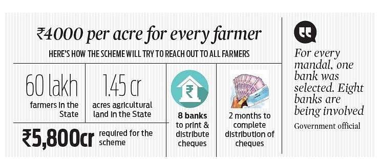 Farmers not cultivating their land to also get Rs 4,000 per