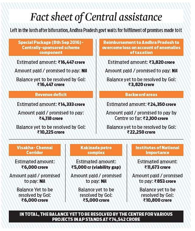 Centre owes ap Rs 74,542 cr- The New Indian Express