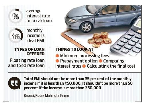 When Flooded With Car Loan Offers Compare And Contrast Analyse