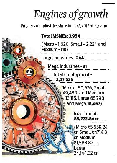 Small and Medium Enterprises sector of Andhra Pradesh ...