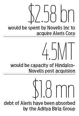 Aditya Birla Group's Novelis Inc to acquire Aleris Corp for