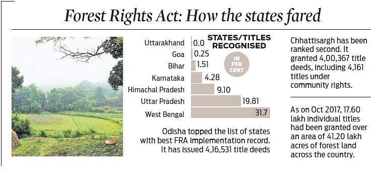 State in hall of shame as tribals await land title deeds