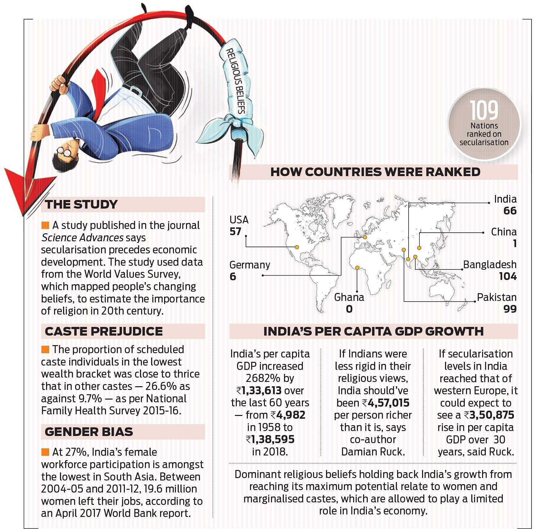 article on gdp of india