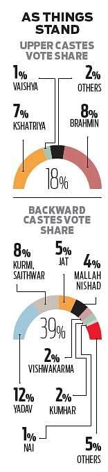 To fight SP-BSP, BJP set to 'caste' its net wide in UP- The New