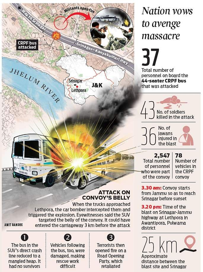Jammu And Kashmir Outrage As 43 Jawans Killed In Jaish