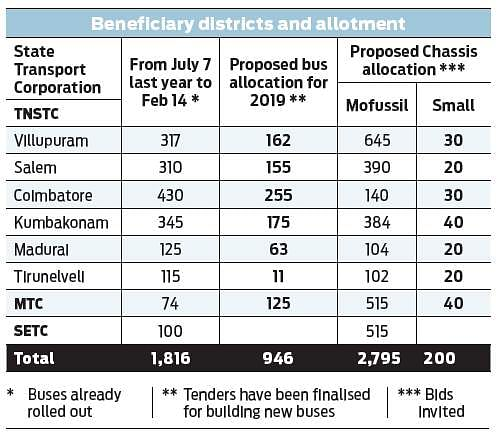 State gets 1,816 new buses in seven months- The New Indian