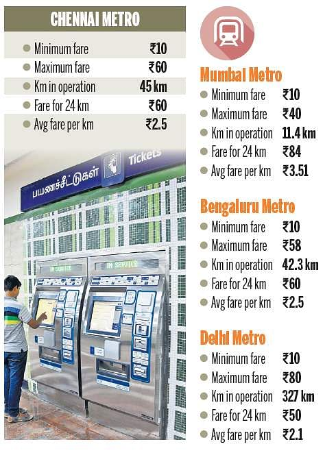 Chennai Metro's per km fare is lowest: CMRL- The New Indian