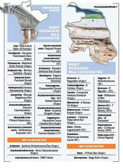 Kapu candidates dominate Jana Sena list- The New Indian Express