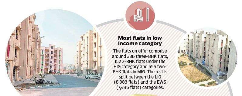 18,000 flats up for grabs in Delhi Development Authority