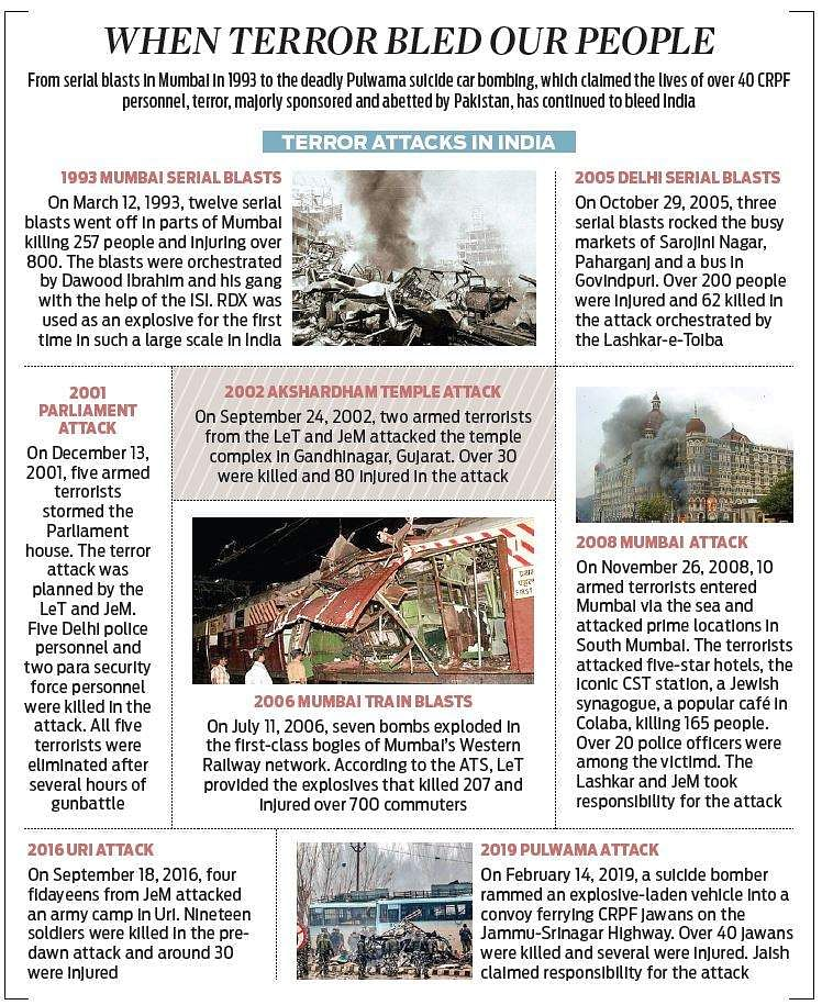 Terror inc : The dramatic shift in India-Pakistan relations