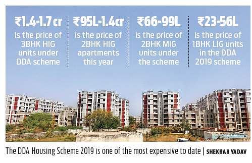 As high costs keep buyers away, DDA opens sample flats for