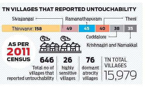 Untouchability still prevails in over 640 TN villages'- The New