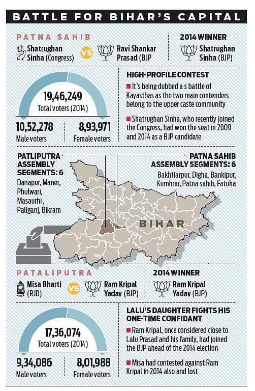 Lok Sabha elections 2019: Kayastha vs Kayastha, Yadav Vs