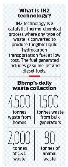 Bengaluru's garbage could soon power planes thanks to this company