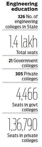 EAMCET results on June 4- The New Indian Express