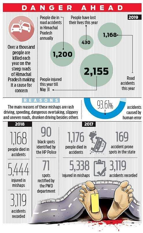 90 black spots killed 430 in Himachal Pradesh- The New