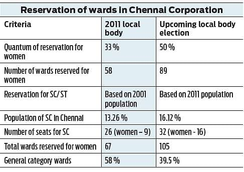 105 seats in Chennai Corpn council will now go to women- The
