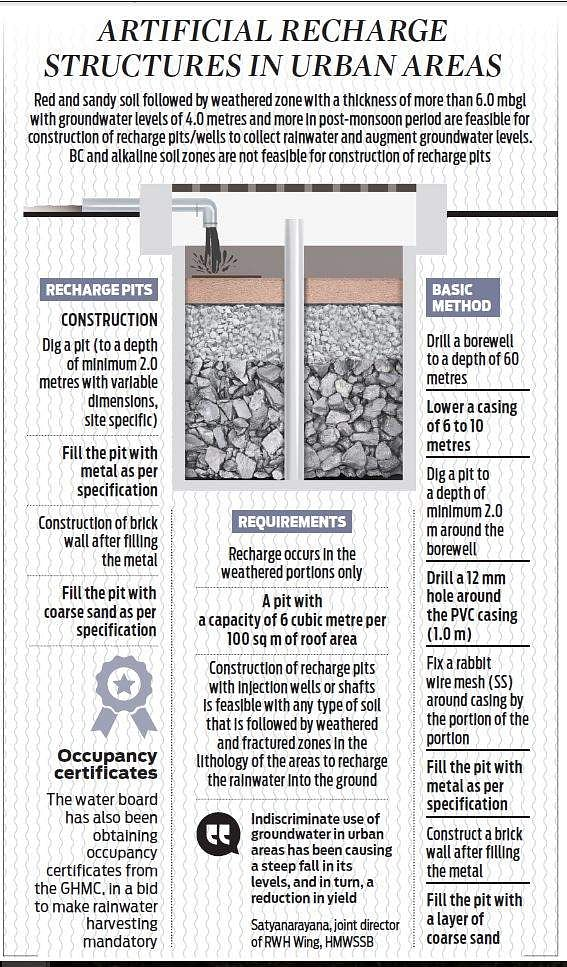 Hyderabad adopts rain harvesting in bid to fight possible