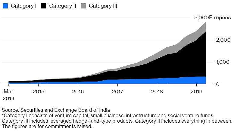 Why is India trying to kill off hedge funds?- The New Indian