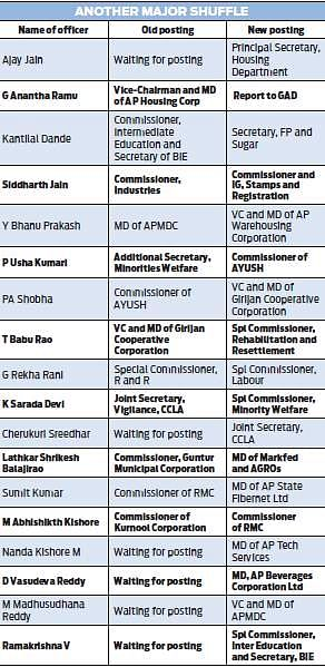 18 bureaucrats shuffled, two officials of CMO in TDP government yet to get posting