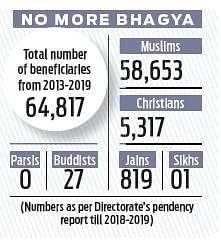 Form shaadi bhagya karnataka application Ksheera Bhagya