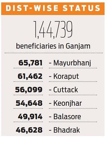 Odisha vaccine data