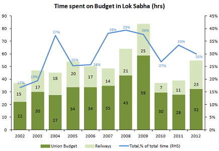Time spent on Budget in Lok Sabha (Hrs).png