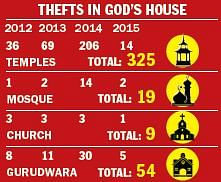 Thefts in God's House.JPG