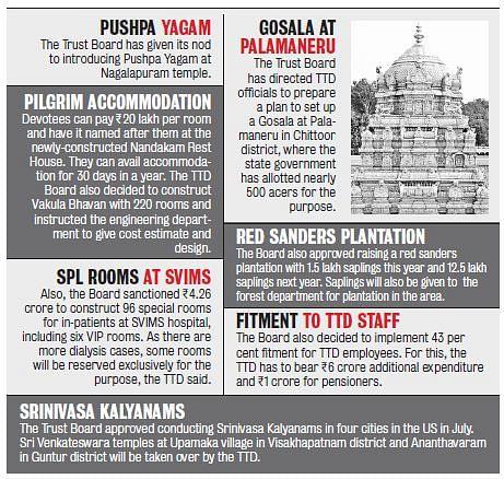 Tirumala Tirupati Devasthanam to Establish 10 MW Solar Plant- The