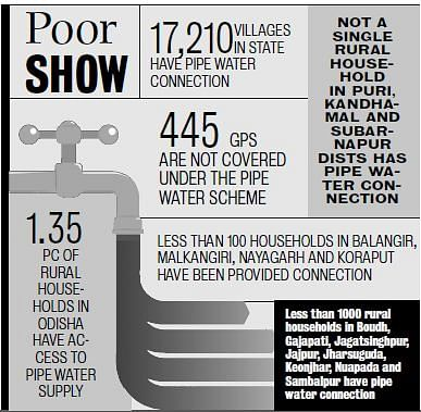 Drinking Water Supply Still A Pipe Dream in Odisha- The New