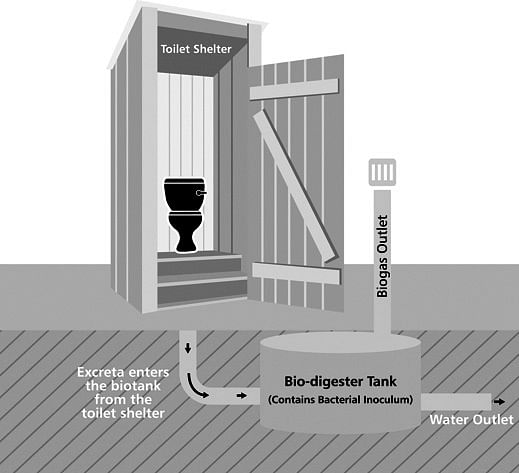 DRDO's bio-toilets raise a stink- The New Indian Express