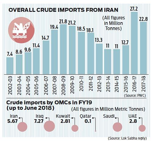 Keeping Iranian oil flowing to India no easy task under US