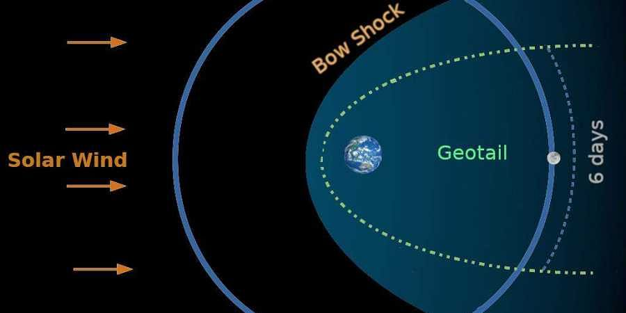 Chandrayaan-2 crosses the geotail and its instruments can study properties of geotail at a few hundred thousand kilometers from Earth.