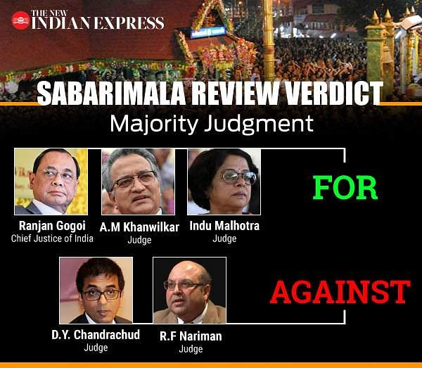 Sabarimala Review Verdict: Judges for and Against