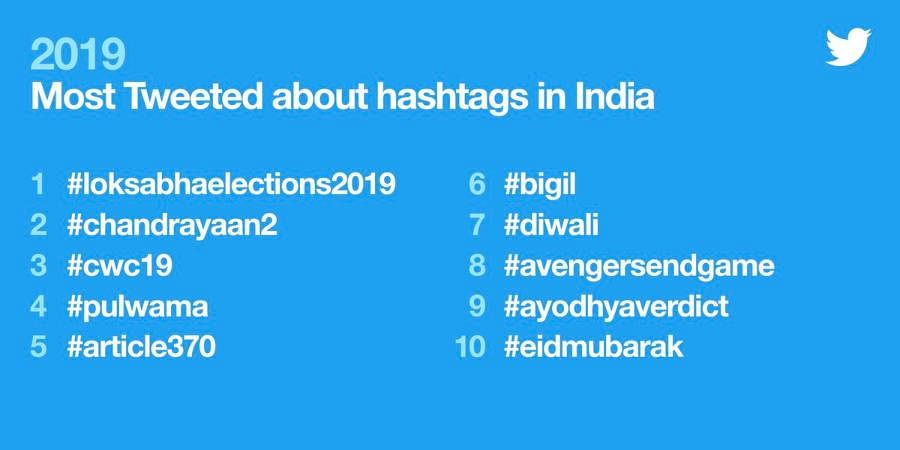From #chandrayaan2, to #diwali and #eidmubarak - 2019 was a year for celebrations on Twitter in India.