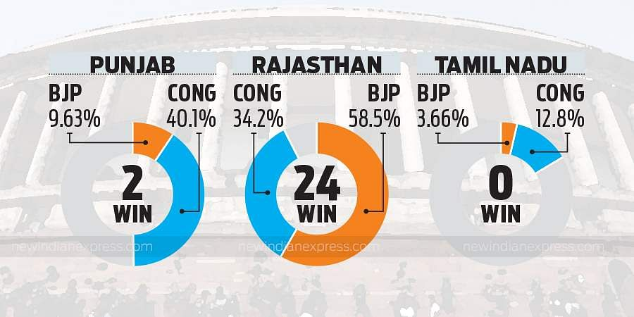 A look at the final vote shares of the BJP and Congress, and the number of seats the Saffron party won in each state.